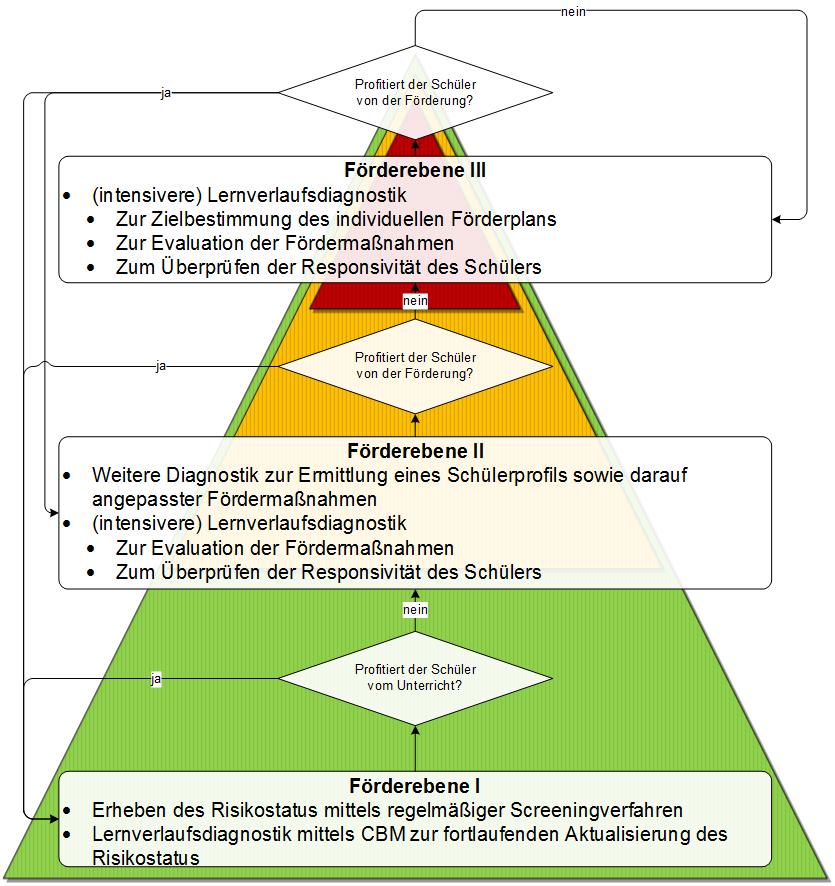 Intervention Deutsch